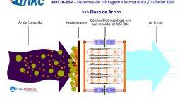 Novos Sistemas de Filtragem Eletrostática – MKC K-ESP
